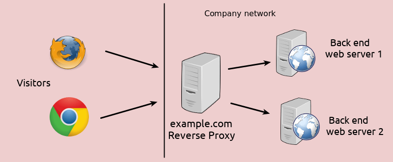 Differences Between Forward Proxy and Reverse Proxy - LinuxBabe