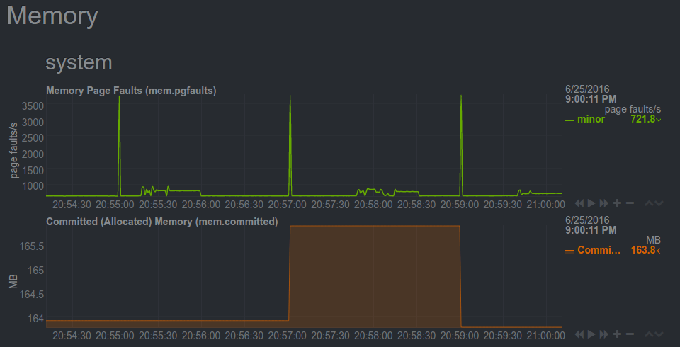 Linux server performance monitoring RAM usage