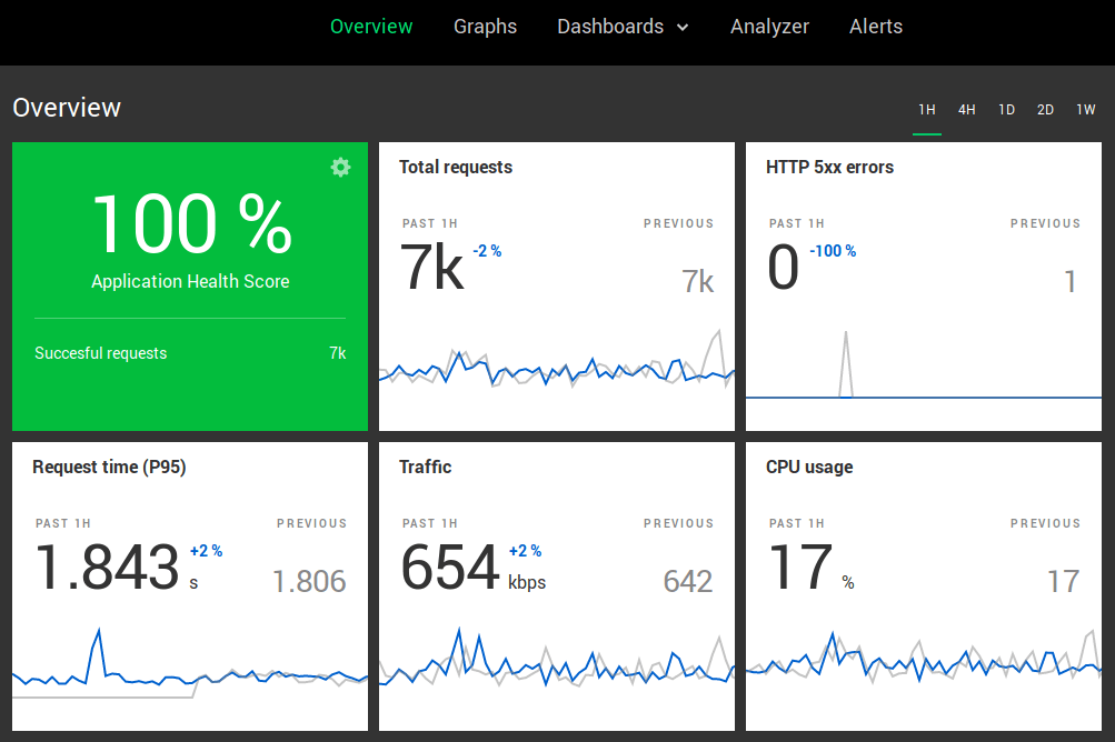 Nginx amplify overview page