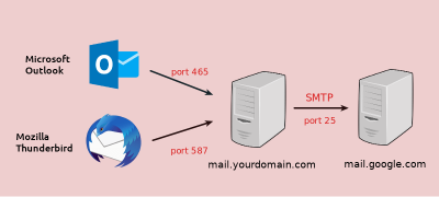 Enable SMTPS Port 465 in Postfix SMTP Server