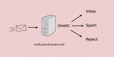 OpenDMARC Postfix Ubuntu