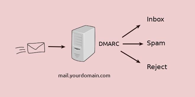 Set Up OpenDMARC with Postfix on Ubuntu to Block Email Spoofing/Spam