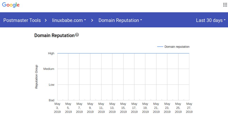 gmail postmaster tools domain reputation