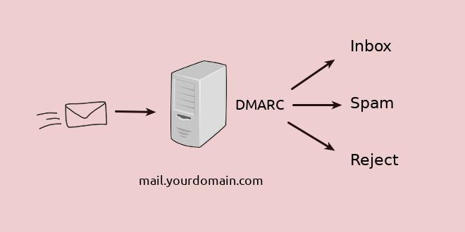 OpenDMARC-Postfix-CentOS-RHEL