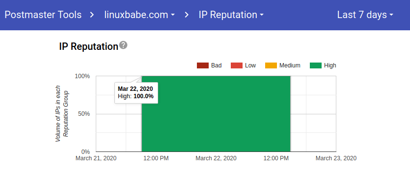 gmail ip reputation