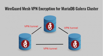 WireGuard Mesh VPN Encryption for MariaDB Galera Cluster