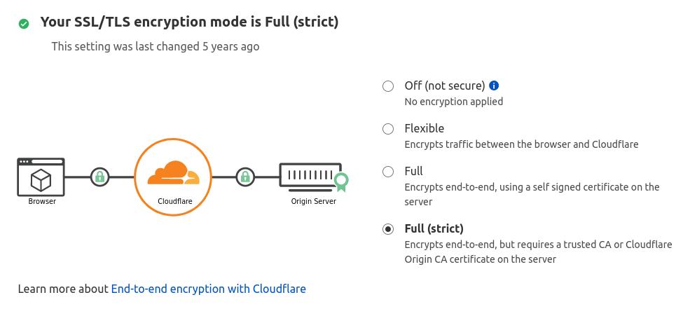 Cloudflare SSL TLS full strict