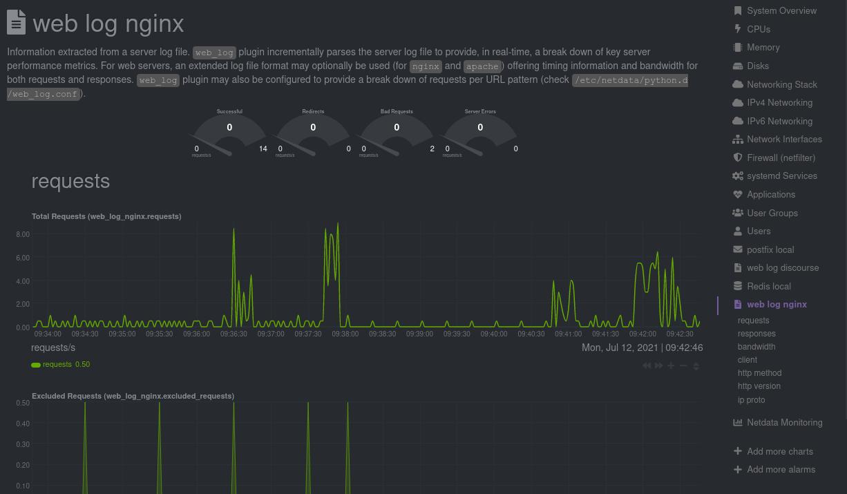 netdata web log nginx